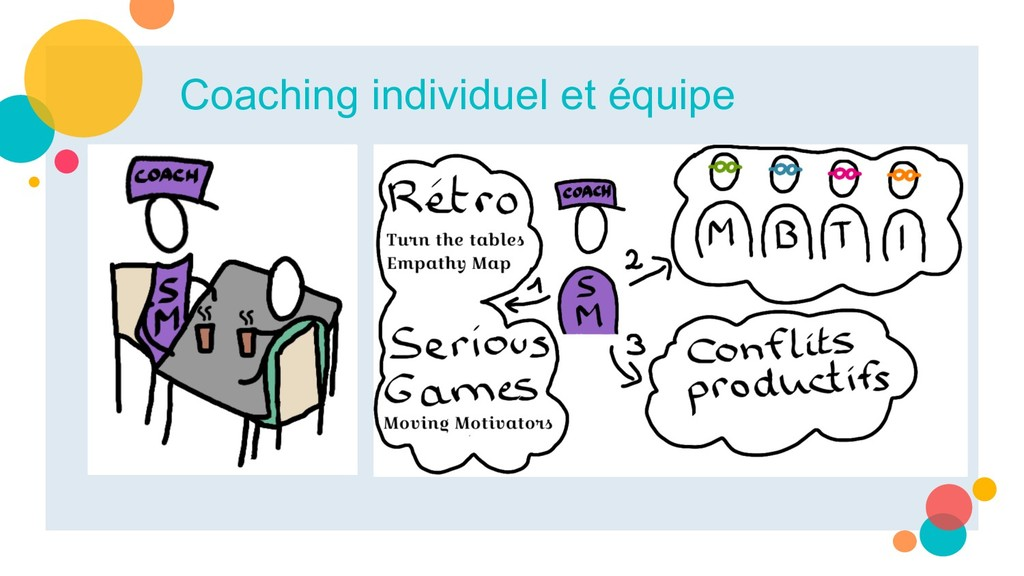 Coaching individuel et équipe
