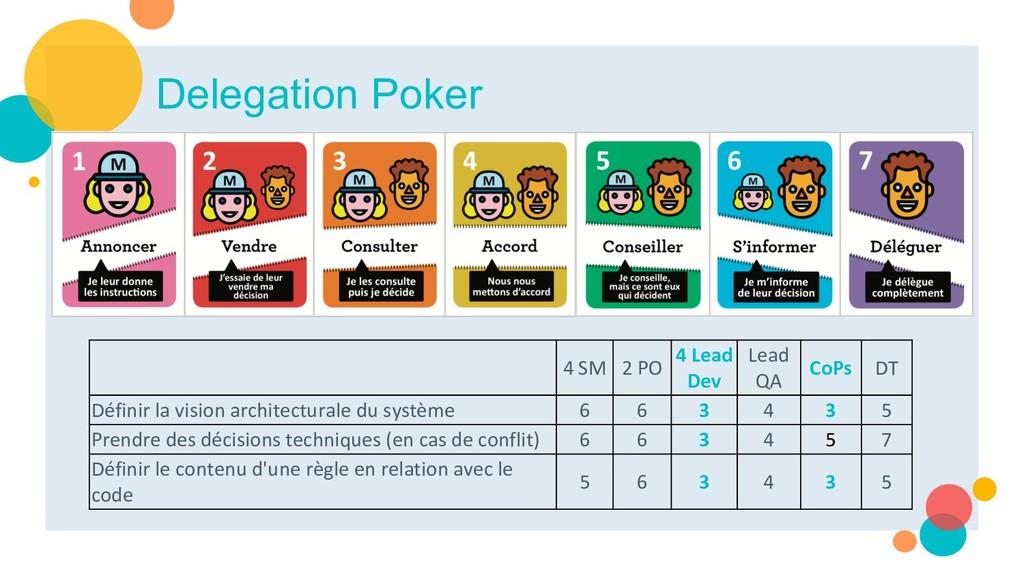 Delegation Poker 4 SM 2 PO 4 Lead Dev Lead QA C...