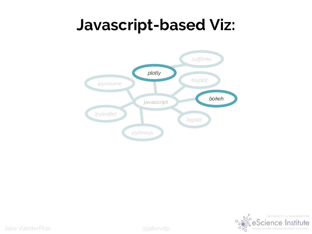 @jakevdp Jake VanderPlas Javascript-based Viz: ...