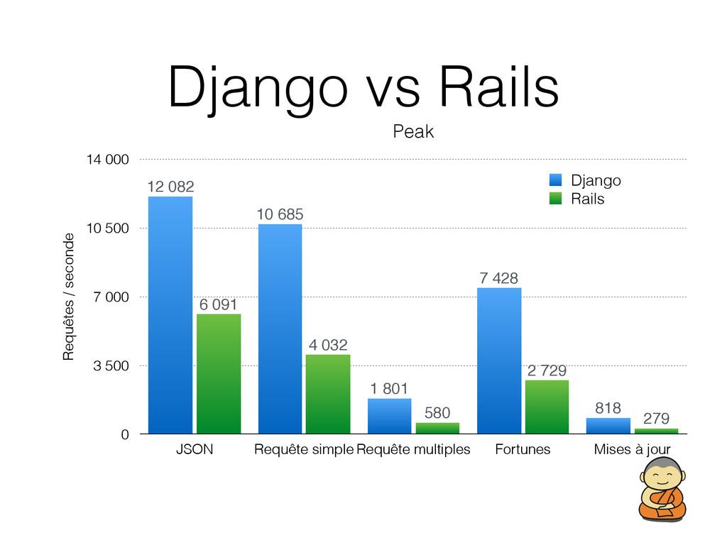 Django vs Rails Peak Requêtes / seconde 0 3 500...