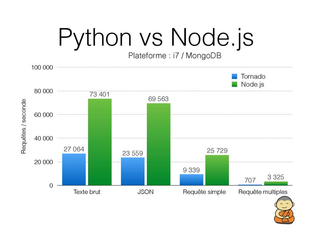 Python vs Node.js Plateforme : i7 / MongoDB Req...