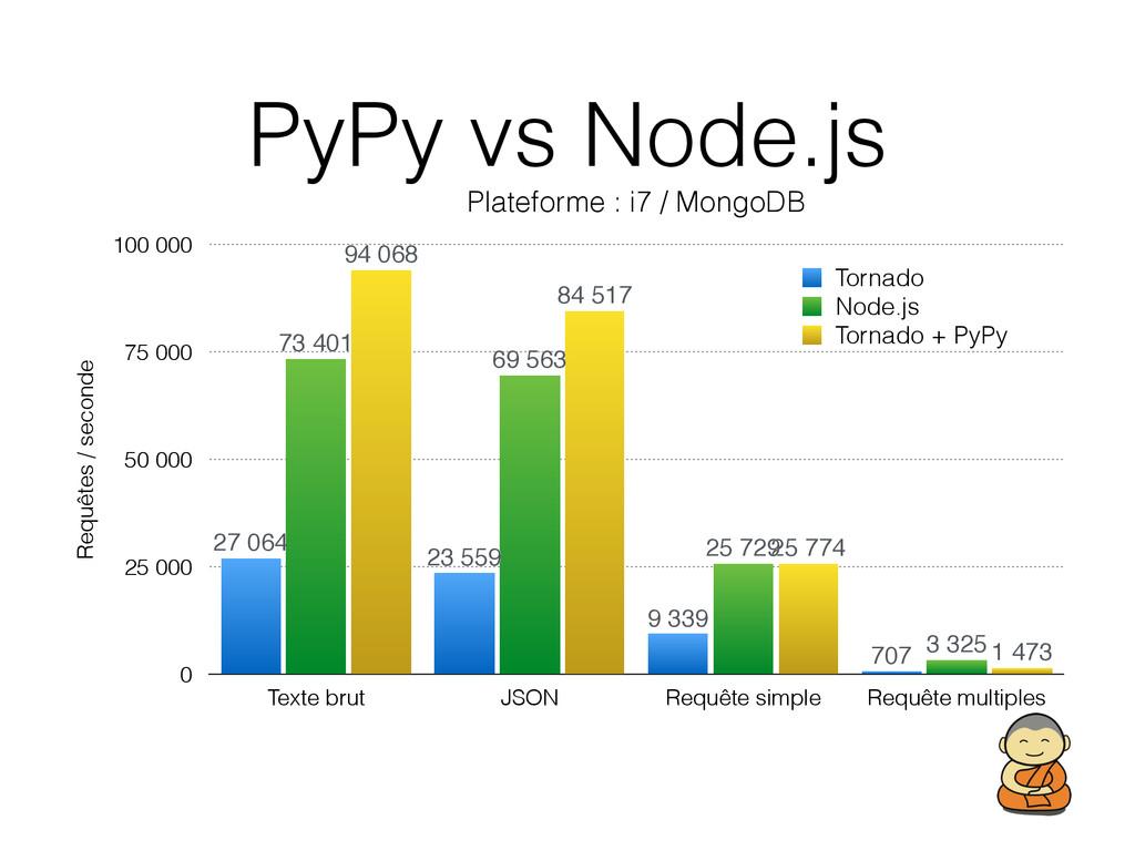 PyPy vs Node.js Plateforme : i7 / MongoDB Requê...