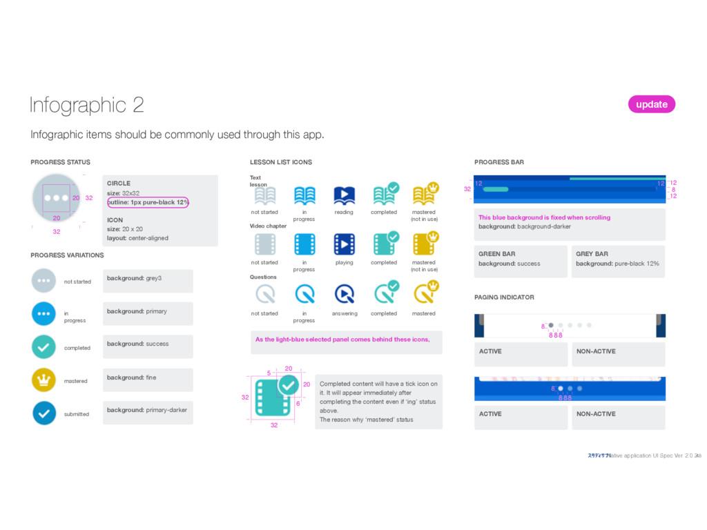 Native application UI Spec Ver. 2.0.2 Infograph...