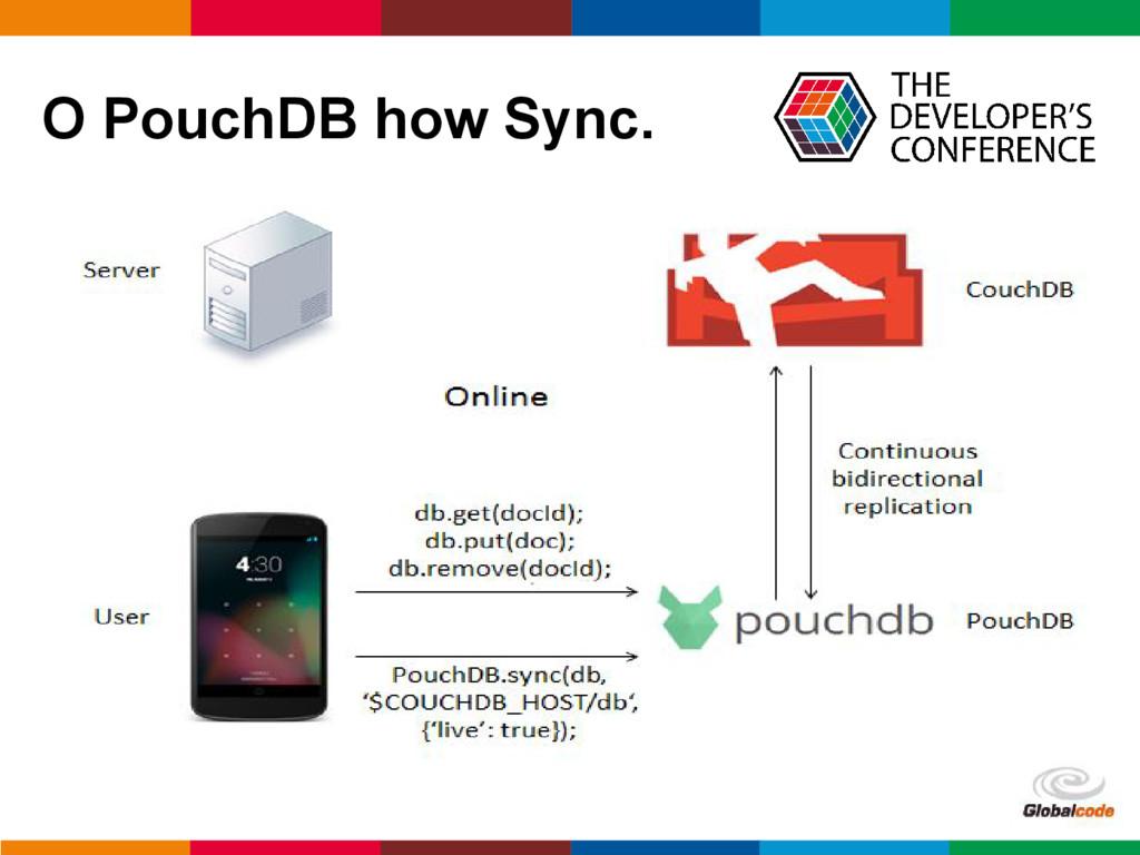 pen4education O PouchDB how Sync.