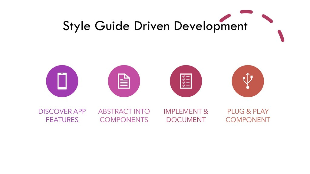 Style Guide Driven Development DISCOVER APP FEA...