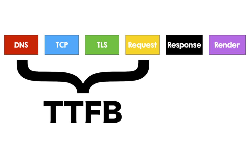 DNS TCP TLS Request Response TTFB Render