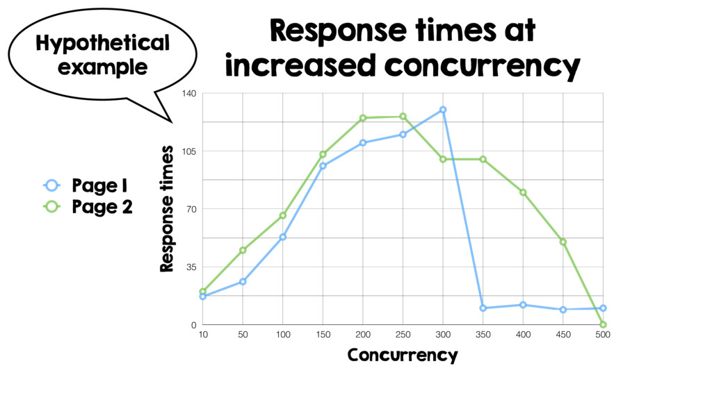 Response times at increased concurrency Respons...
