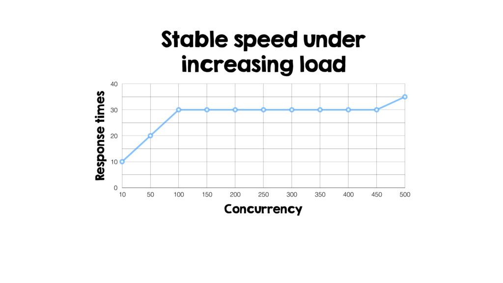 Stable speed under increasing load Response tim...