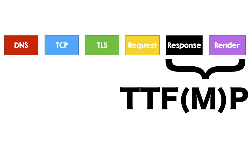DNS TCP TLS Request Response TTF(M)P Render