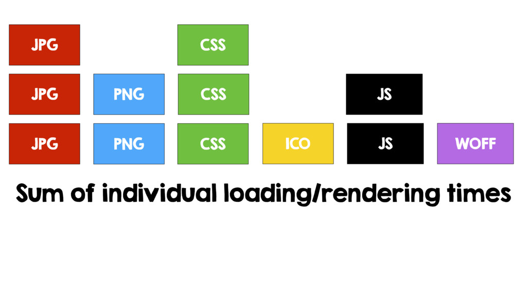 JPG PNG CSS ICO JS Sum of individual loading/re...