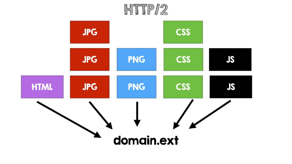 JPG PNG CSS JS HTML JPG JPG PNG CSS CSS JS doma...