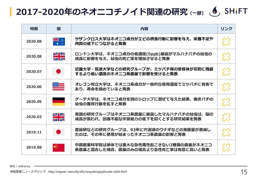 15 参照 / reference 2017-2020年のネオニコチノイド関連の研究(一部) ...