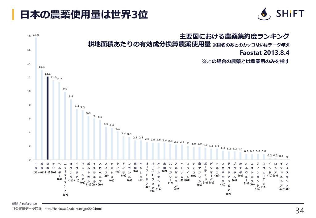 34 参照 / reference 社会実情データ図録 http://honkawa2.sak...