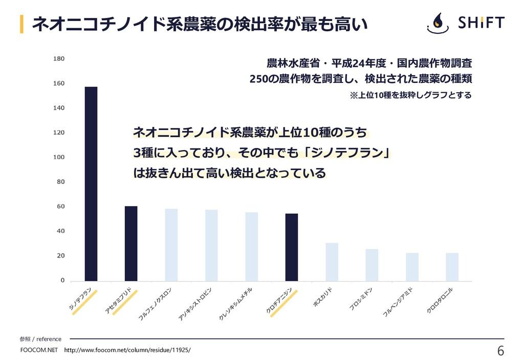 6 参照 / reference ネオニコチノイド系農薬の検出率が最も高い FOOCOM.NE...