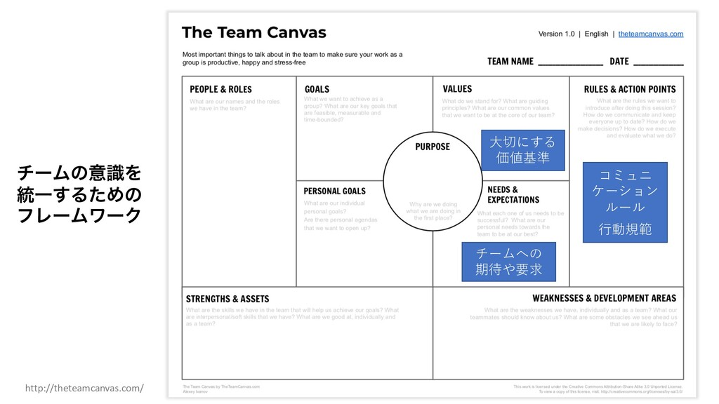 http://theteamcanvas.com/ チームへの 期待や要求 ⼤切にする 価値基...