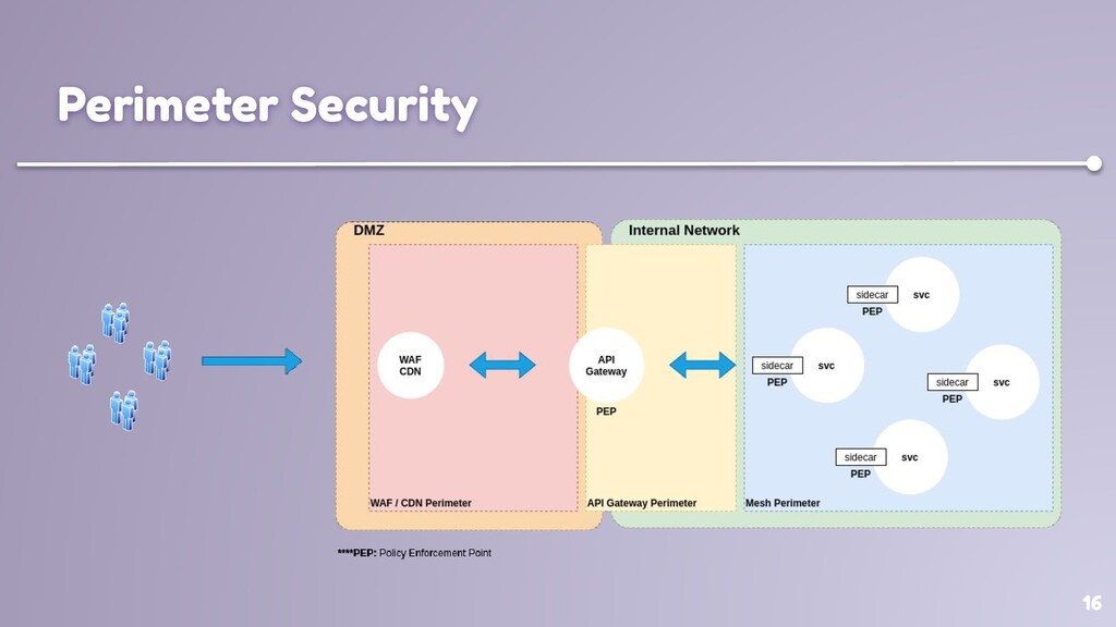 16 Perimeter Security