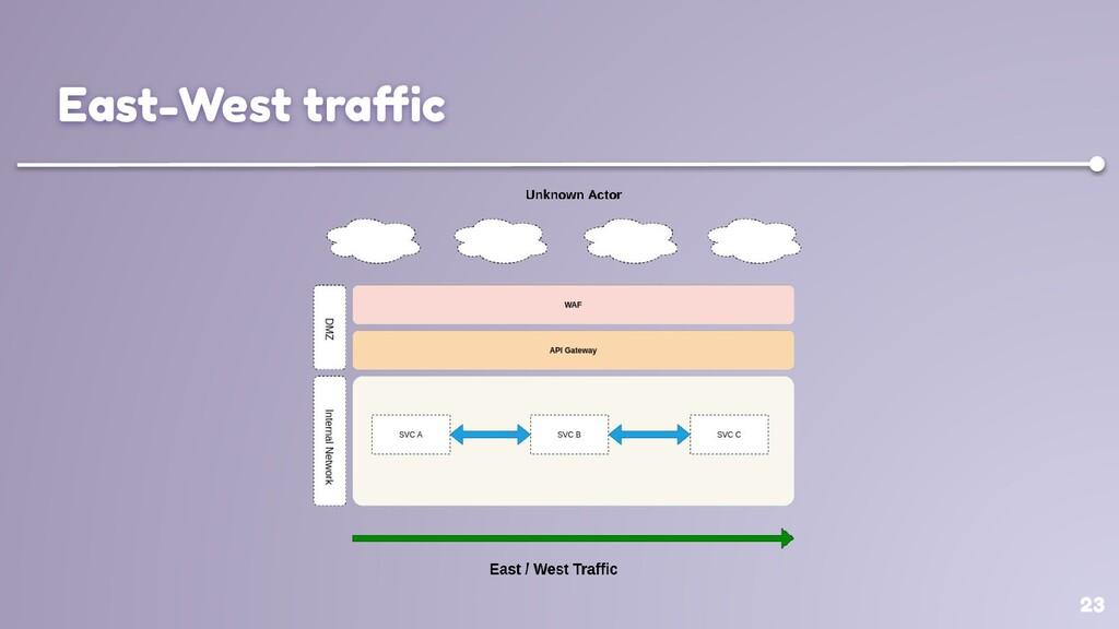 23 East-West traffic
