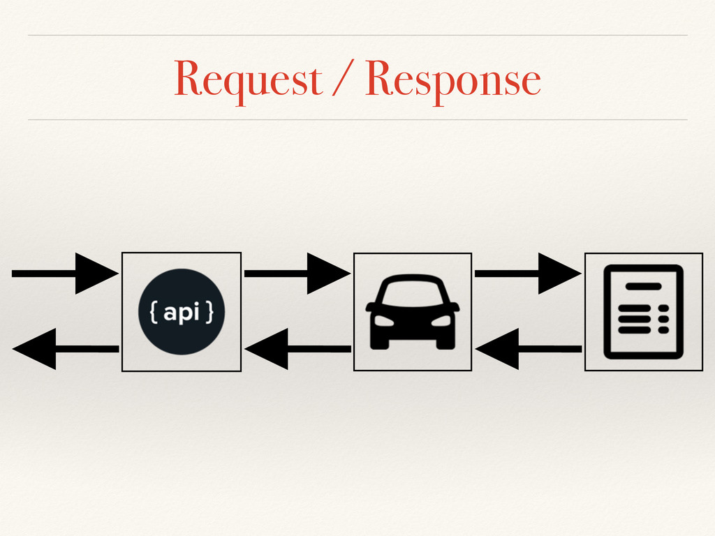 Request / Response