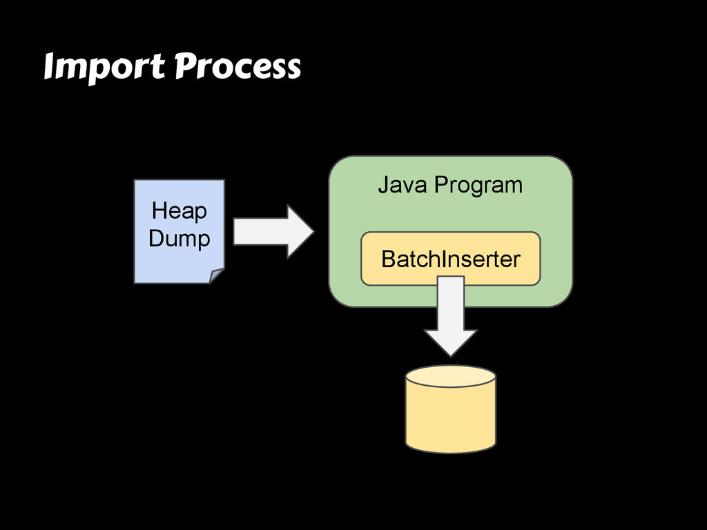 Import Process Java Program Heap Dump BatchInse...