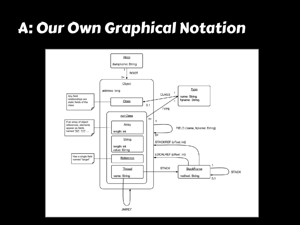 A: Our Own Graphical Notation