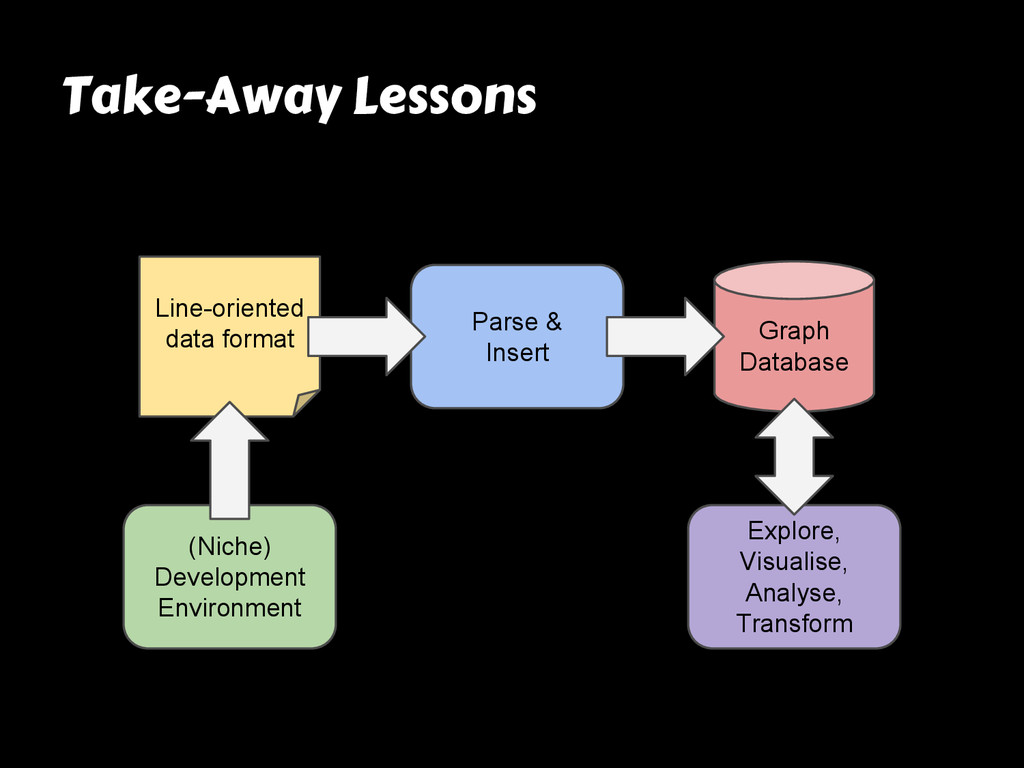 Take-Away Lessons Line-oriented data format Par...