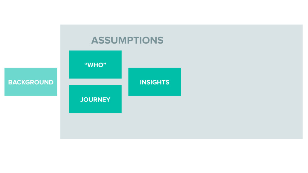 "ASSUMPTIONS BACKGROUND INSIGHTS ""WHO"" JOURNEY"