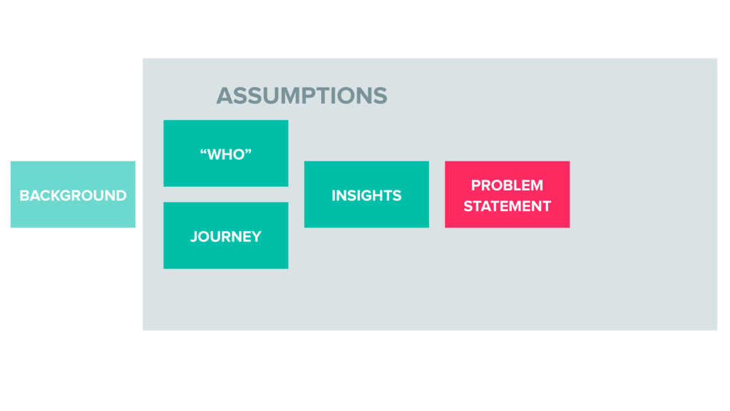 "ASSUMPTIONS BACKGROUND INSIGHTS ""WHO"" JOURNEY P..."
