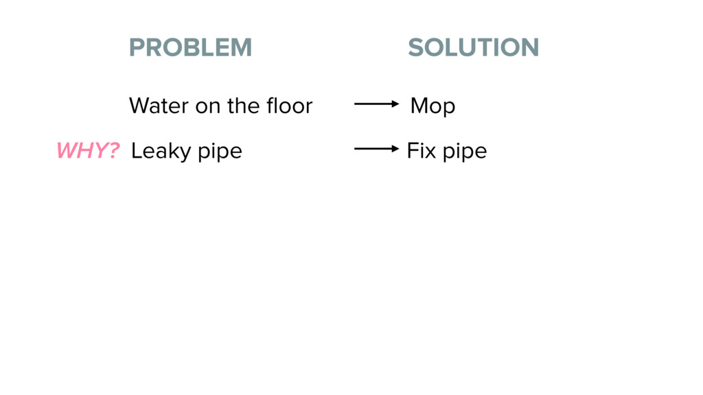 Title (H1) PROBLEM SOLUTION Water on the floor M...