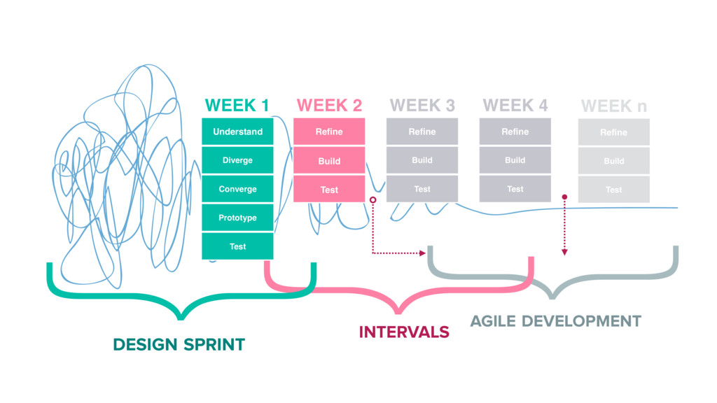 } } } DESIGN SPRINT INTERVALS AGILE DEVELOPMENT...