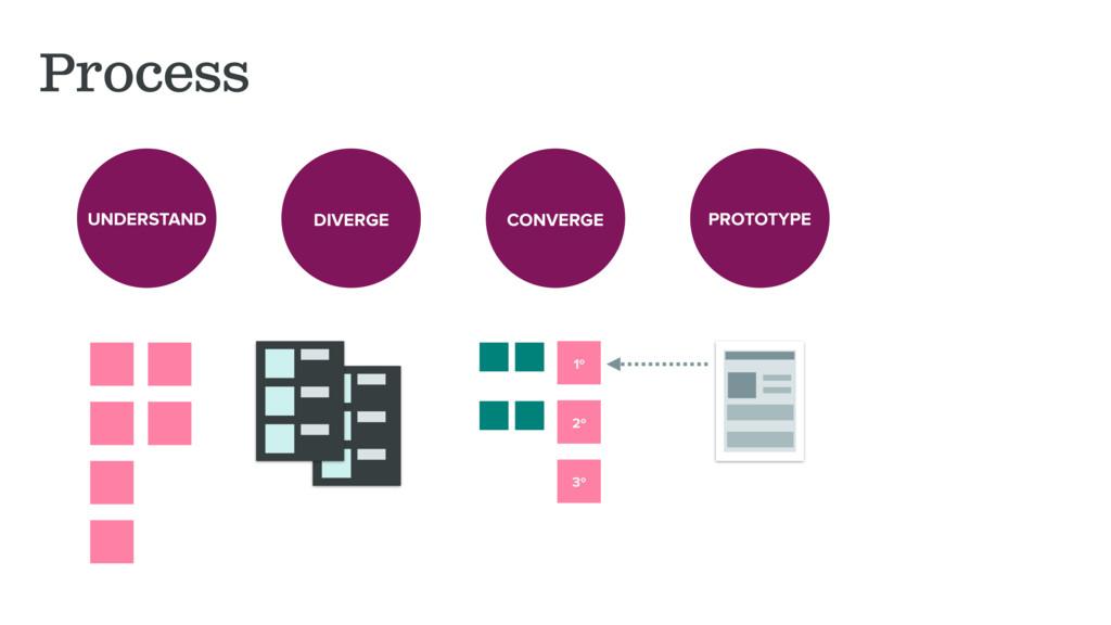 Process UNDERSTAND DIVERGE CONVERGE PROTOTYPE 1...