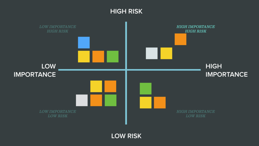 LOW IMPORTANCE HIGH IMPORTANCE HIGH RISK LOW RI...