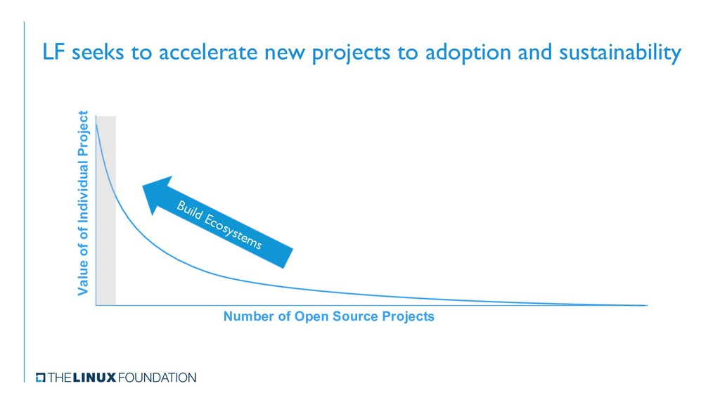 LF seeks to accelerate new projects to adoption...