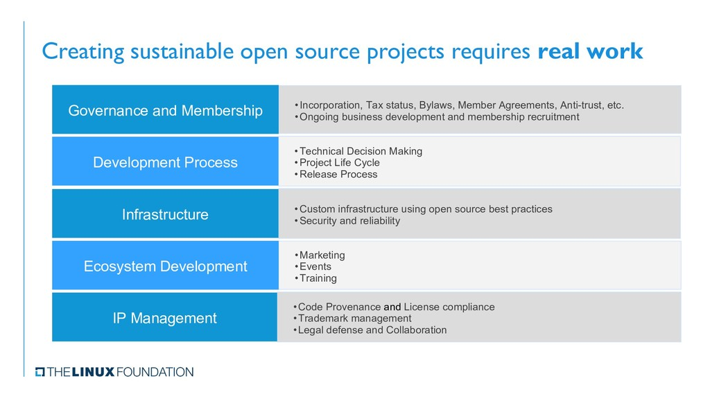 Creating sustainable open source projects requi...