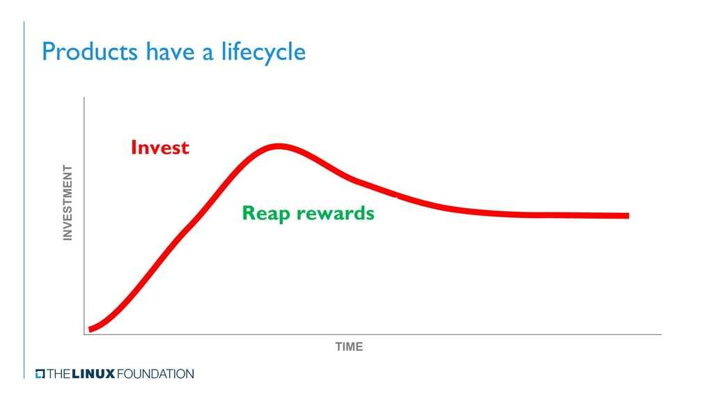 Products have a lifecycle INVESTMENT TIME Inves...