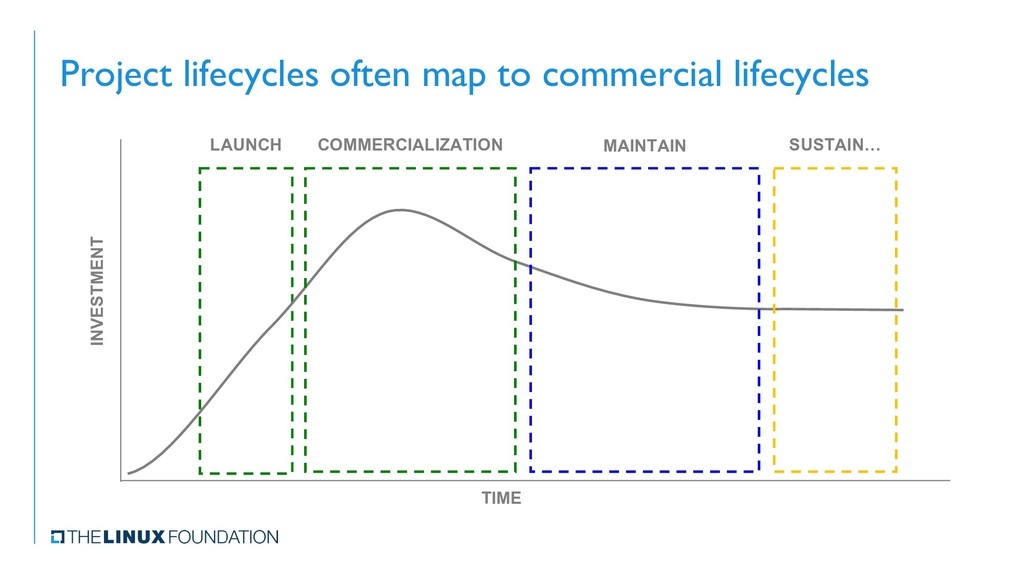 Project lifecycles often map to commercial life...