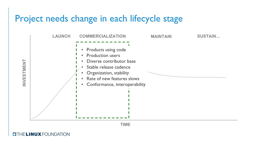 Project needs change in each lifecycle stage IN...