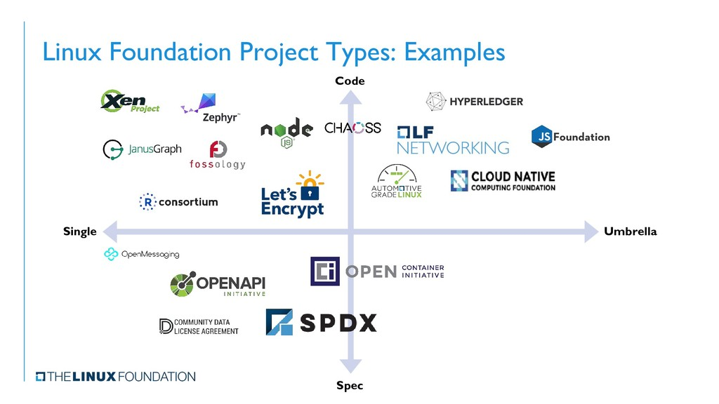 Linux Foundation Project Types: Examples Code S...