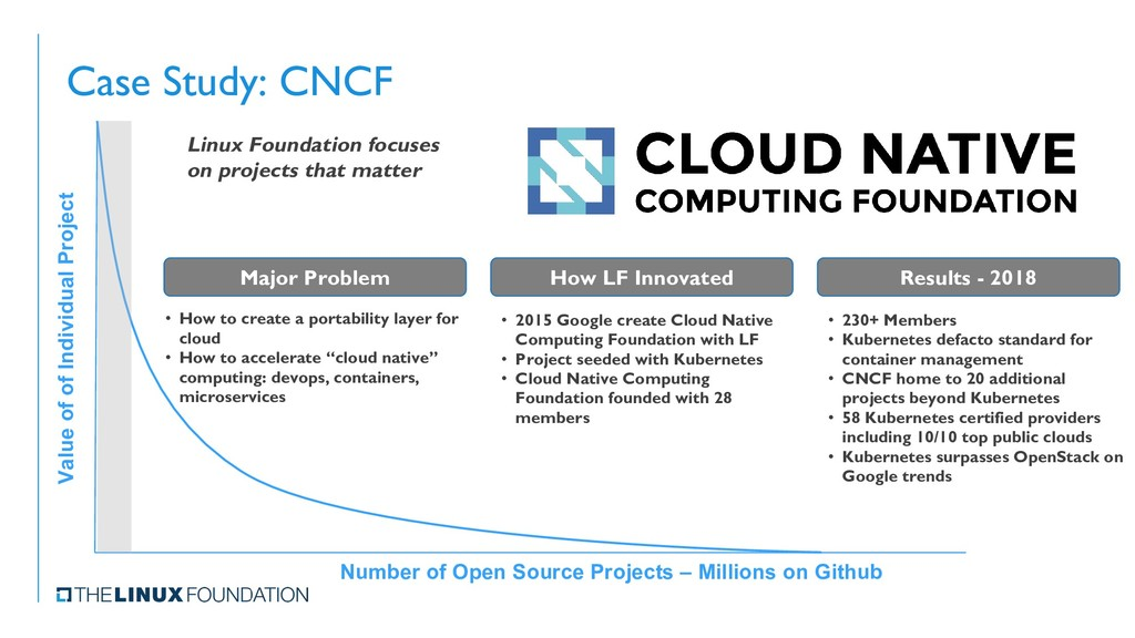 Case Study: CNCF Value of of Individual Project...