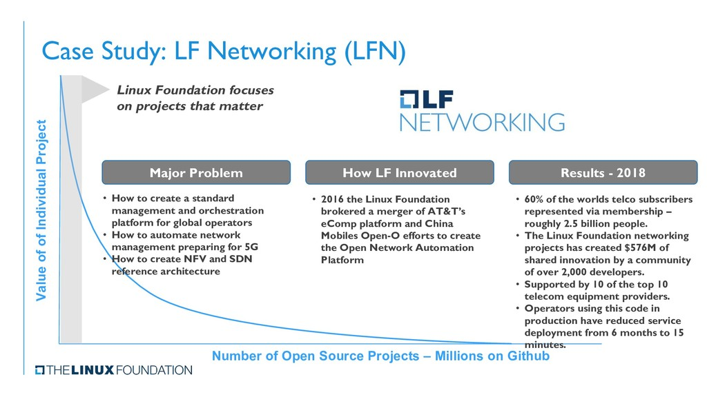 Case Study: LF Networking (LFN) Value of of Ind...