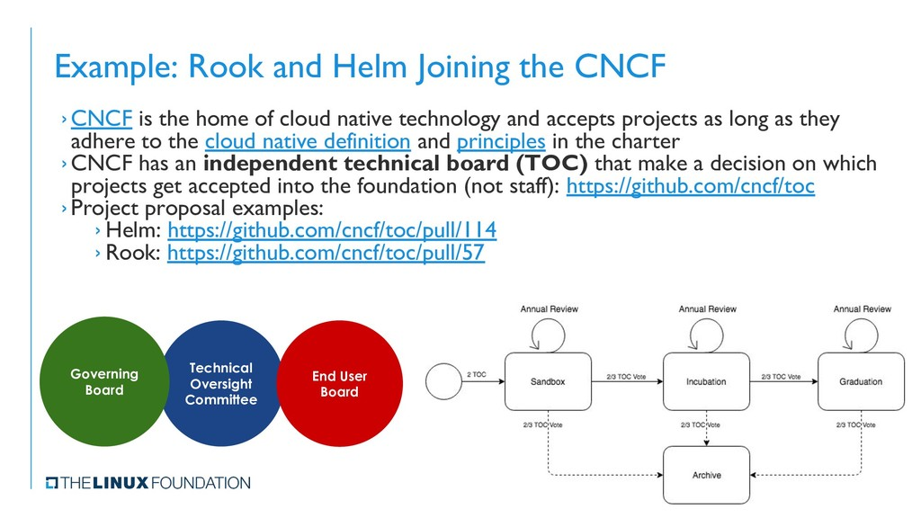 Example: Rook and Helm Joining the CNCF › CNCF ...