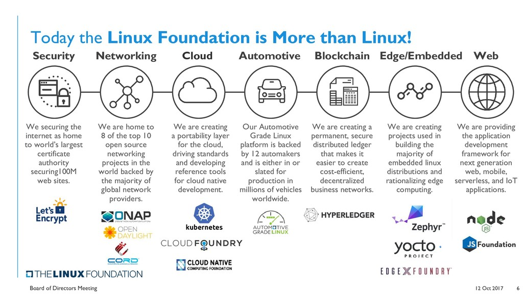Today the Linux Foundation is More than Linux! ...