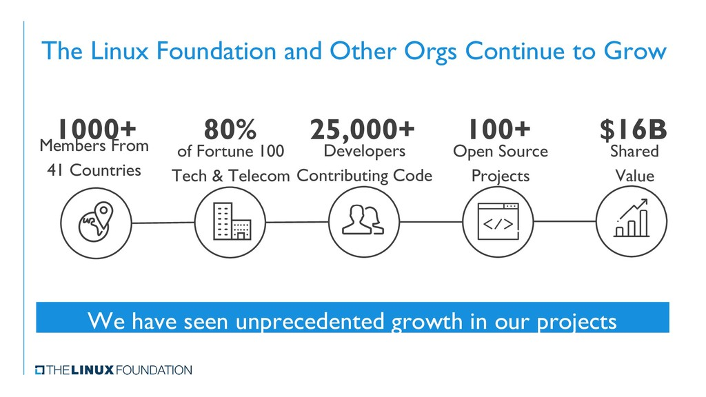 The Linux Foundation and Other Orgs Continue to...