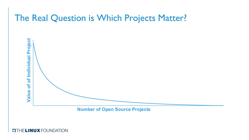 The Real Question is Which Projects Matter? Val...