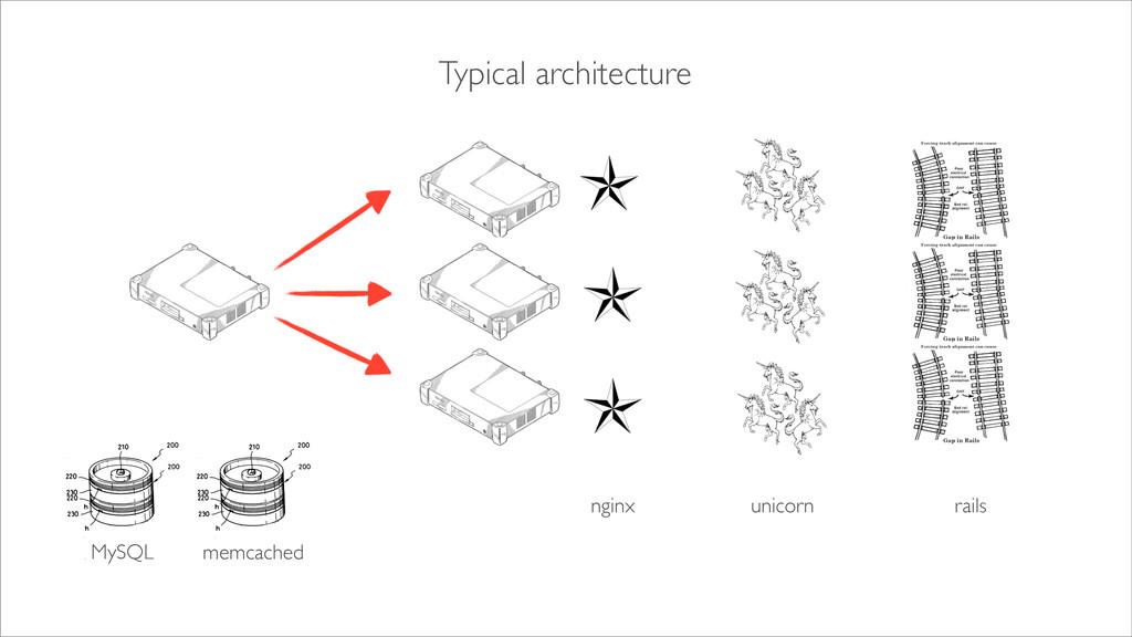 Typical architecture MySQL memcached nginx unic...