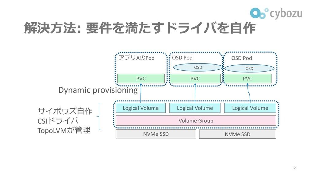 解決方法: 要件を満たすドライバを自作 12 NVMe SSD NVMe SSD Volume...