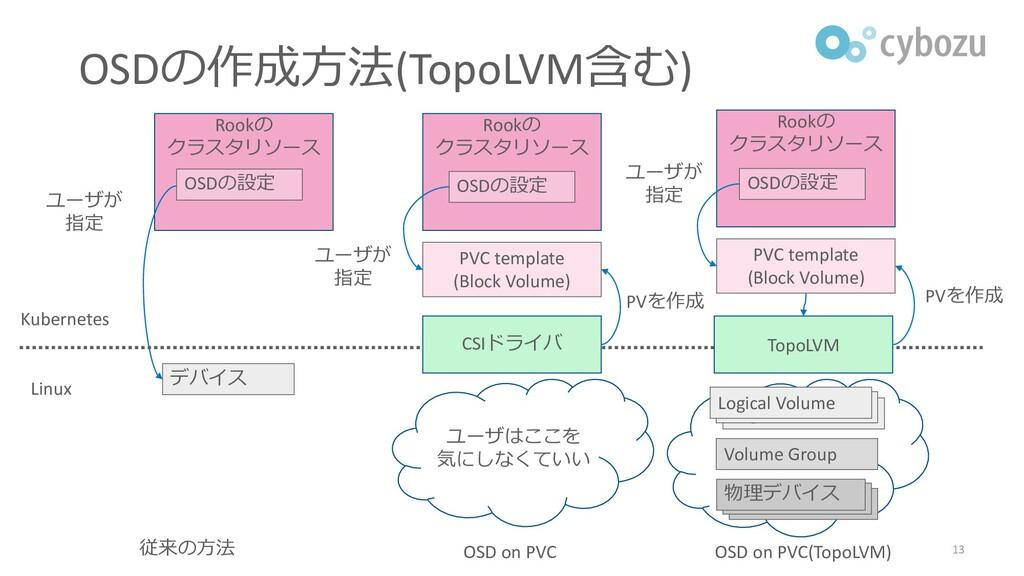 デバイス 従来の方法 ユーザが 指定 OSD on PVC PVC template (Blo...