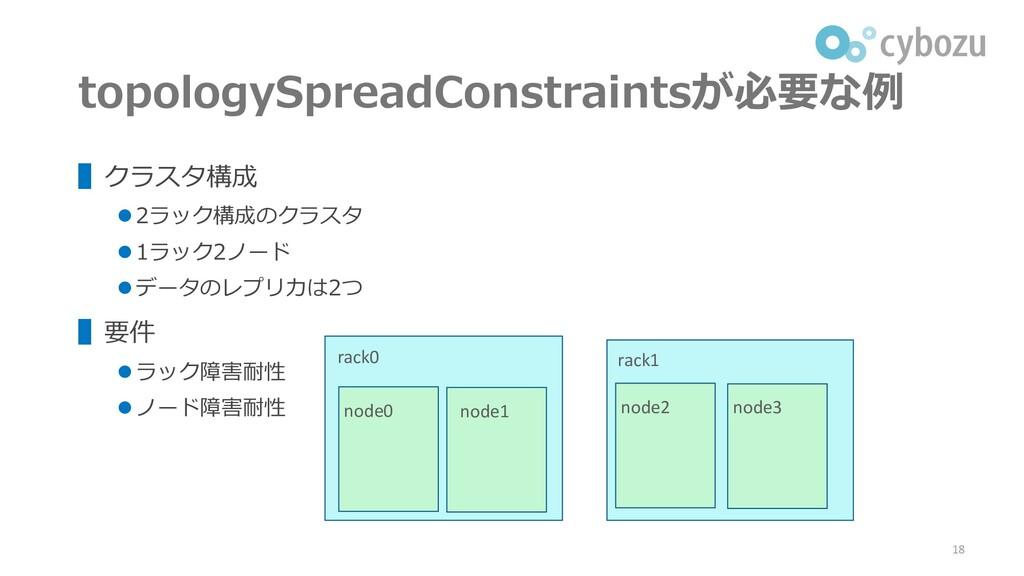 topologySpreadConstraintsが必要な例 ▌クラスタ構成 ⚫ 2ラック構成...