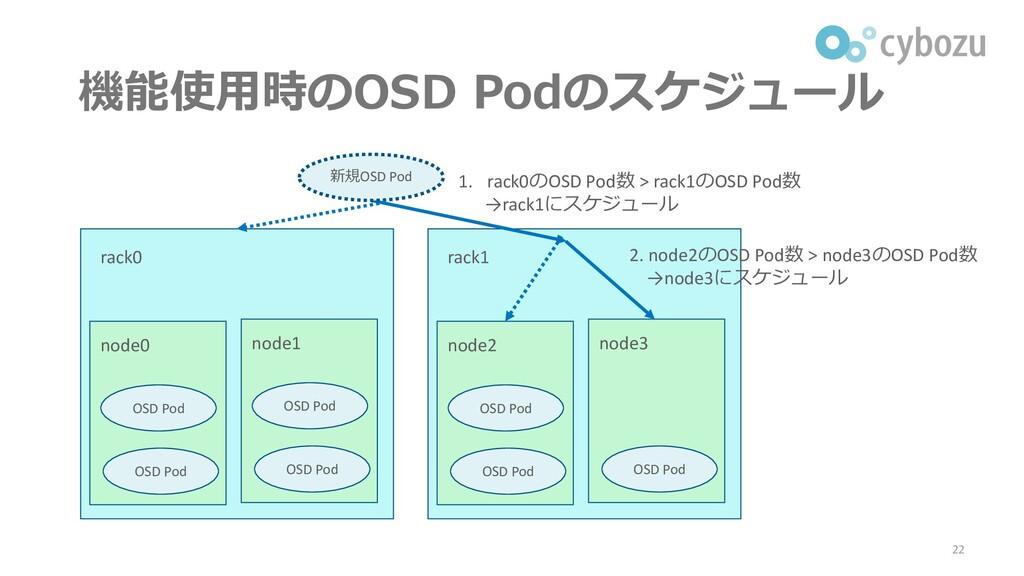 機能使用時のOSD Podのスケジュール 22 rack0 node0 OSD Pod OSD...