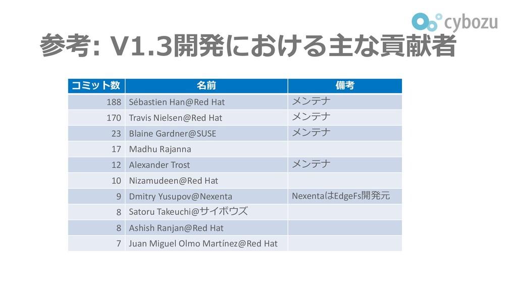 参考: V1.3開発における主な貢献者 コミット数 名前 備考 188 Sébastien H...