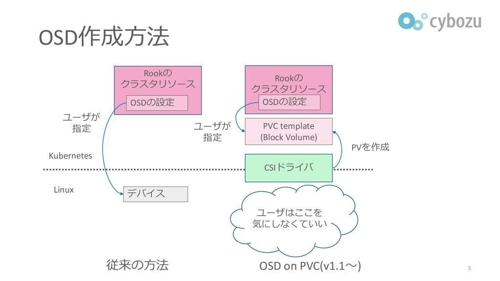 デバイス 従来の方法 ユーザが 指定 OSD on PVC(v1.1~) PVC templa...